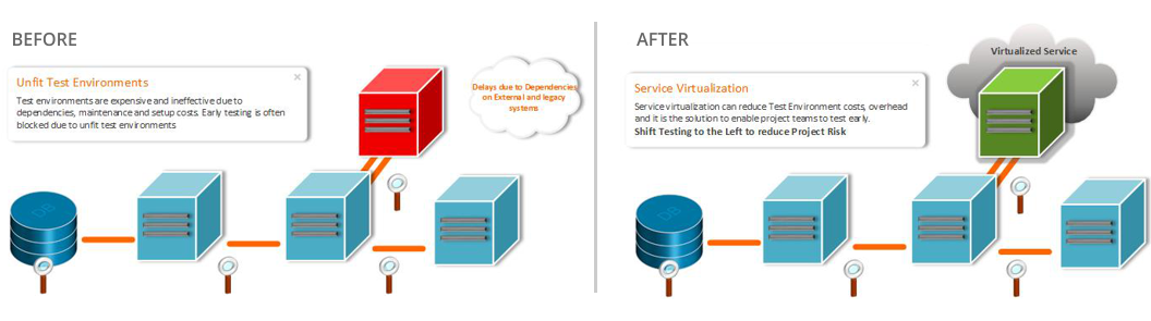 Service virtualization before and after