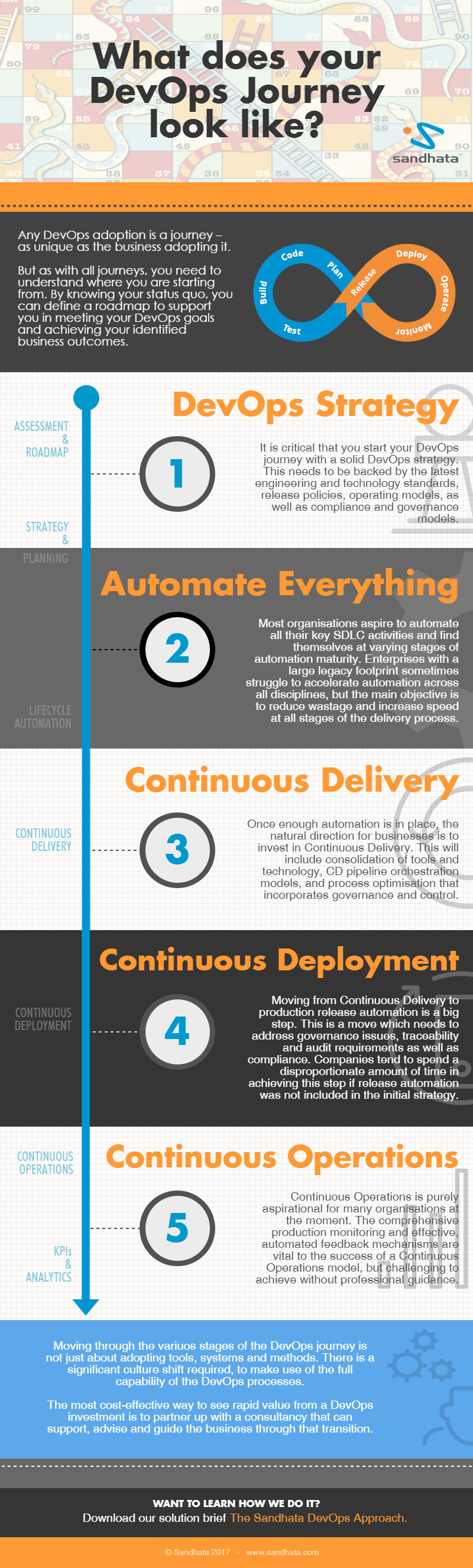 DevOps Journey Infographic