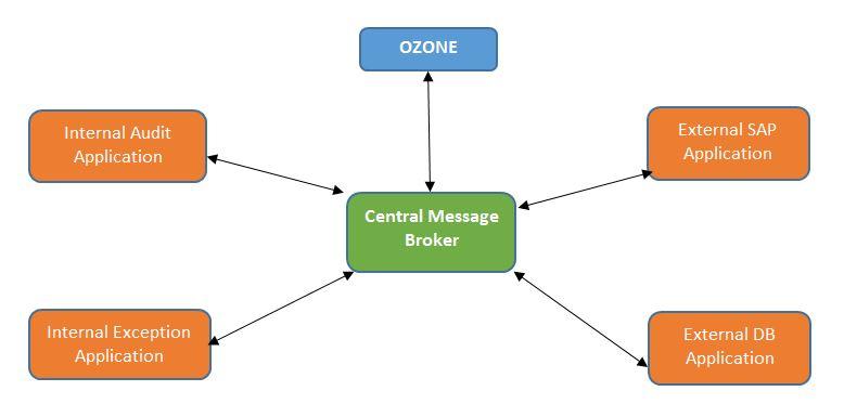 Hub and spoke integration model