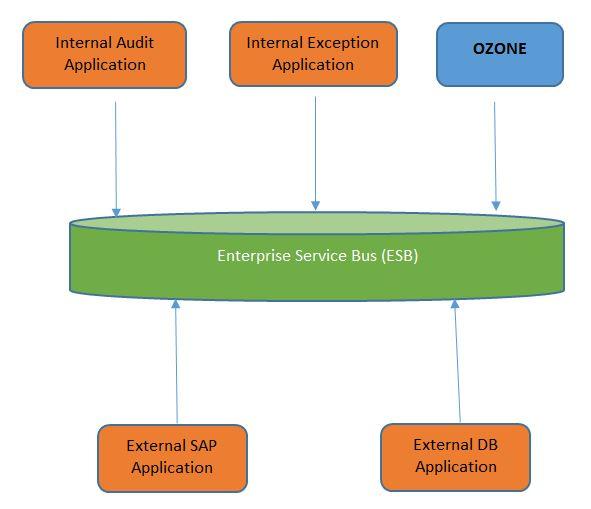 Broker integration model