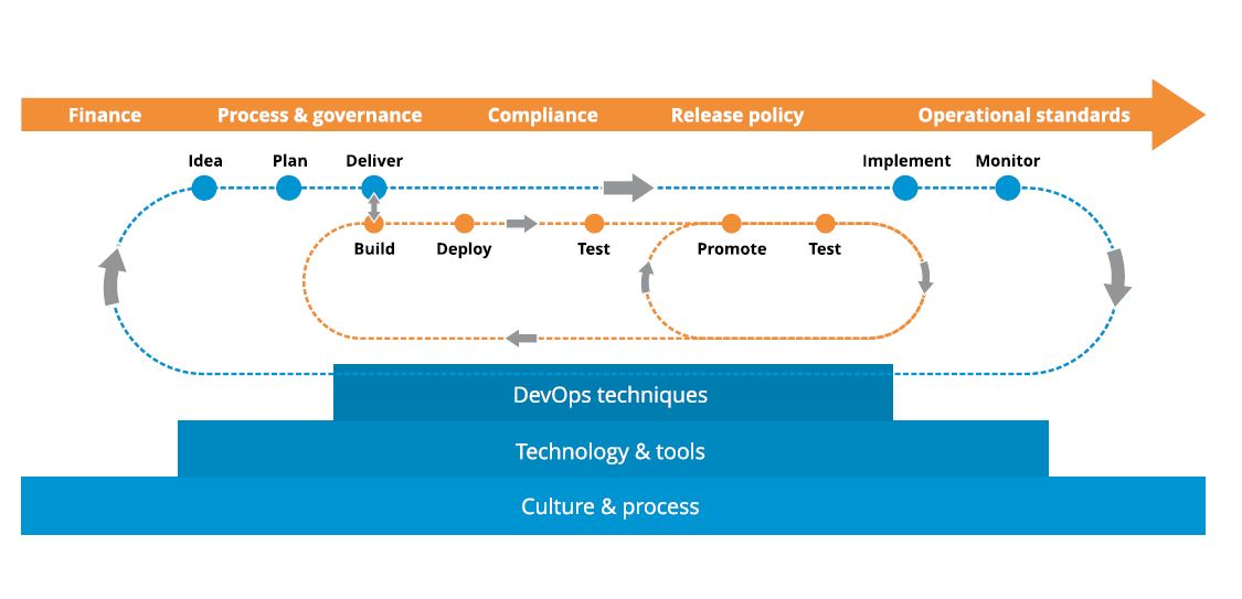Continuous development lifecycle