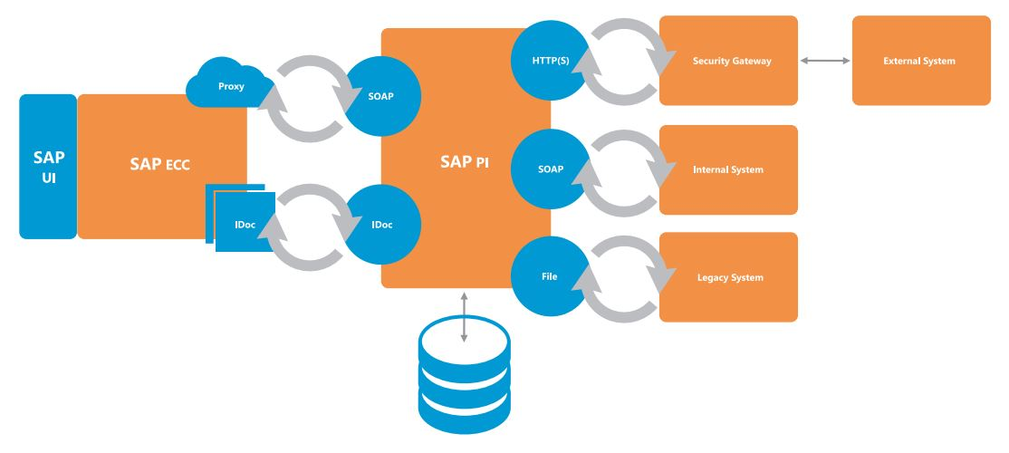 Service Vitrualisation - SAP & PI