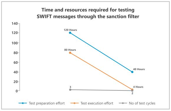 Test Automation Time vs resources - SWIFT