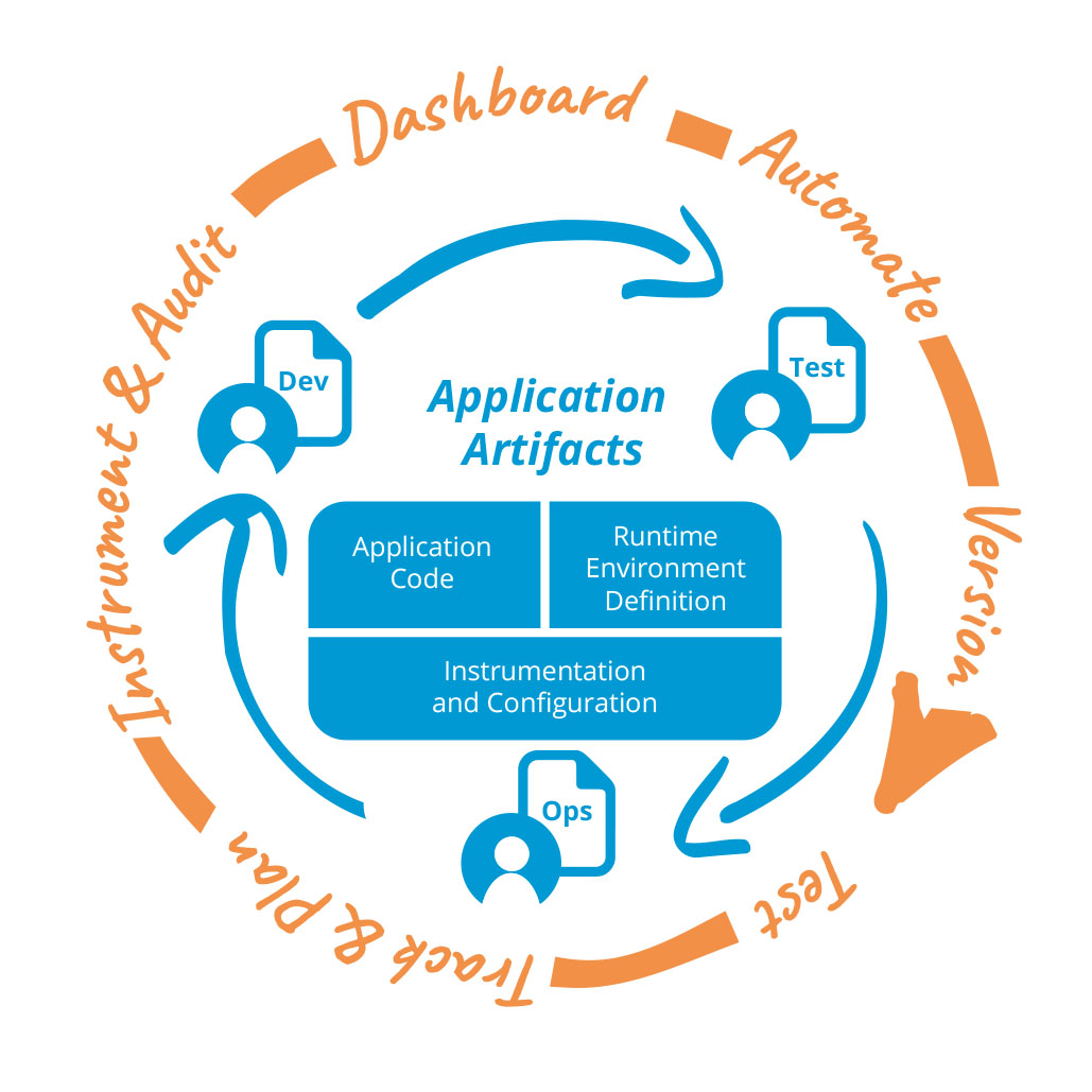 application artifacts wheel