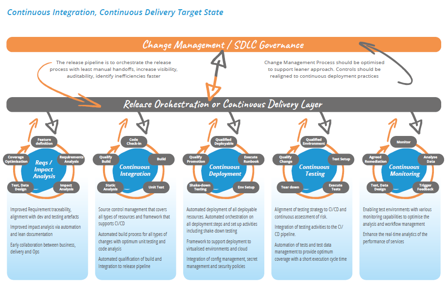 Continuous Integration/ Continuous delivery target state