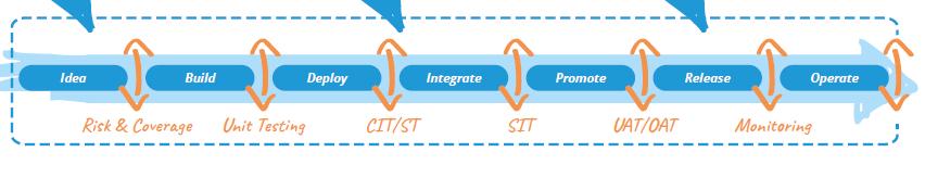 idea/build/deploy/integrate/promote/release/operate